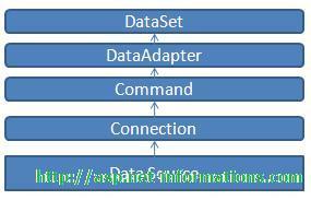 ASP NET Dataset